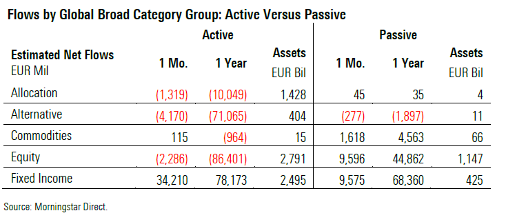 Raccolta fondi: attivi vs passivi a luglio 2019