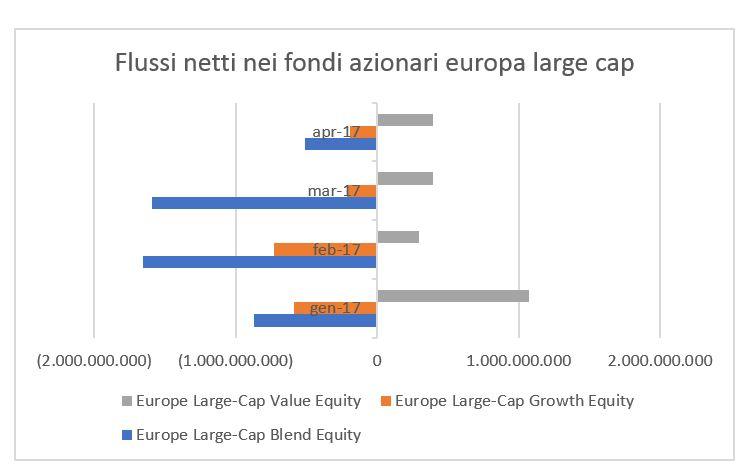 Flussi netti azionari Europa large cap