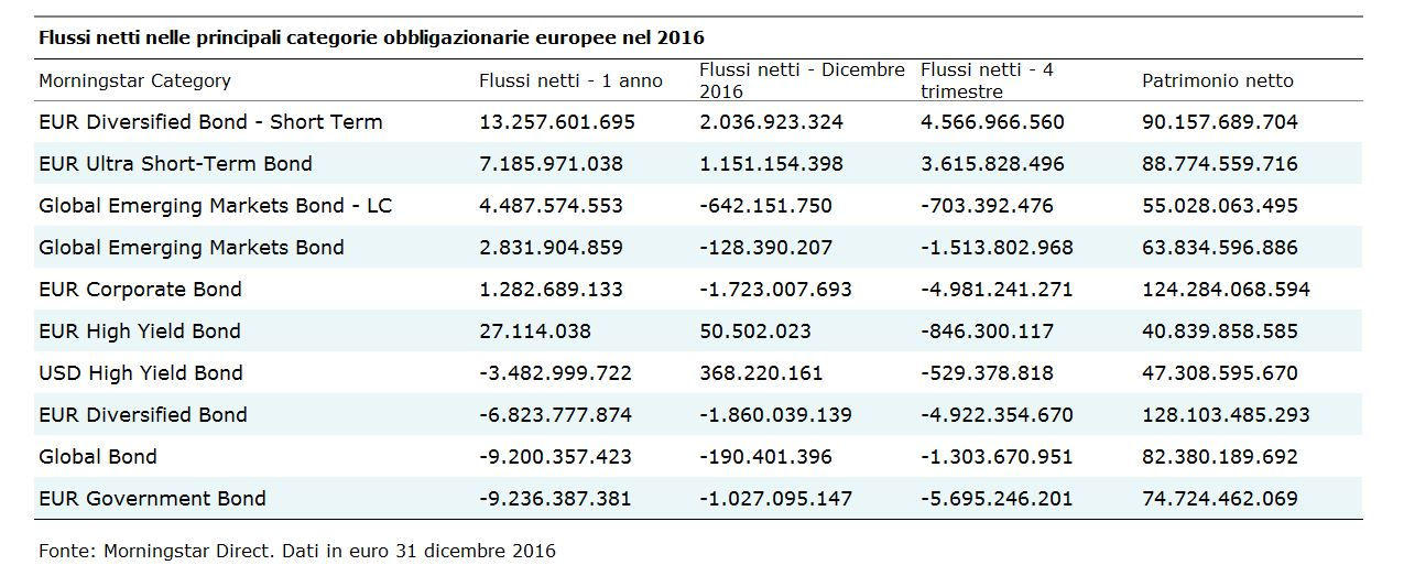 Flussi netti nelle principali categorie obbligazionarie - 2016