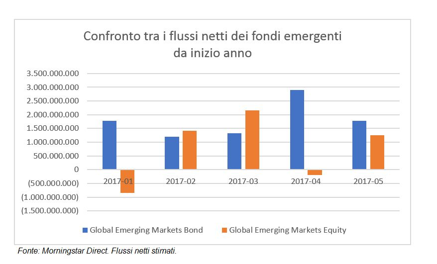 Flussi fondi azionari e obbligazionari emergenti da inizio anno
