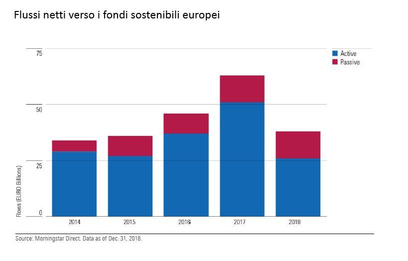 Flussi netti verso i fondi sostenibili nel 2018