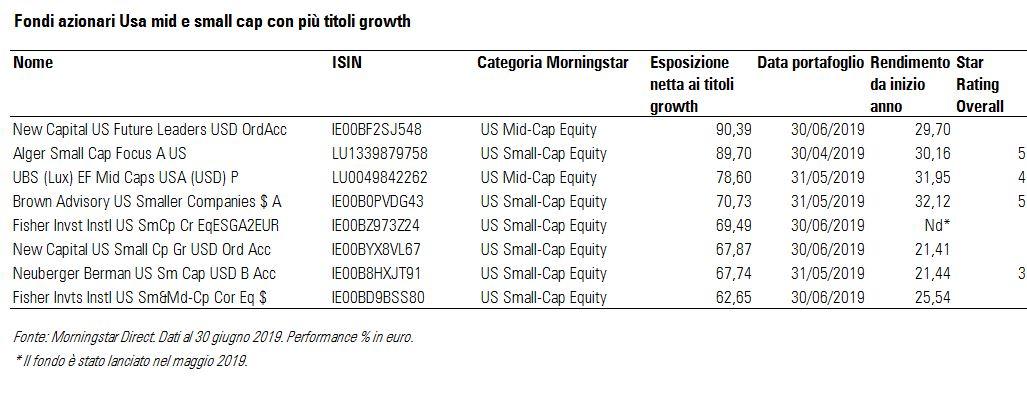Fondi azionari USA mid e small cap con più titoli growth
