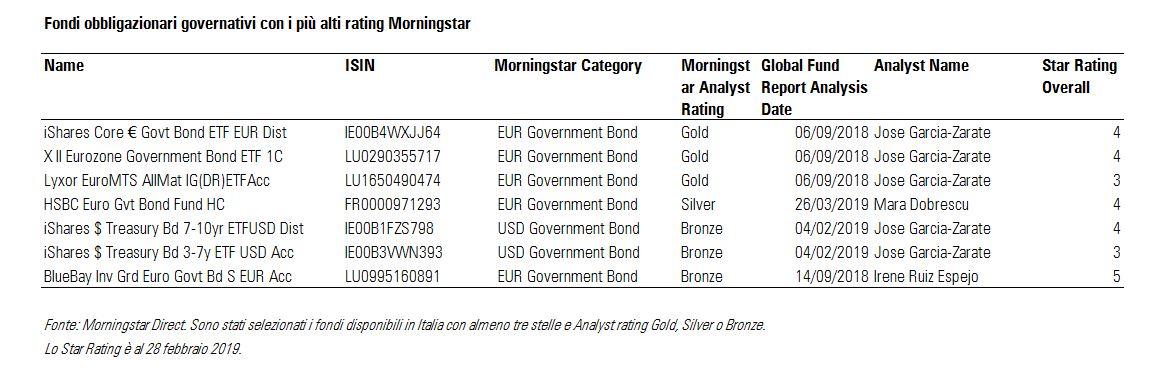 Fondi obbligazionari governativi con i più alti rating Morningstar