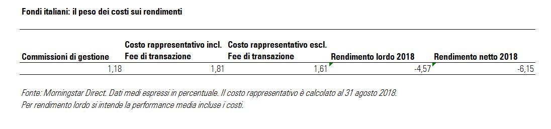 Fondi italiani: il peso dei costi sui rendimenti