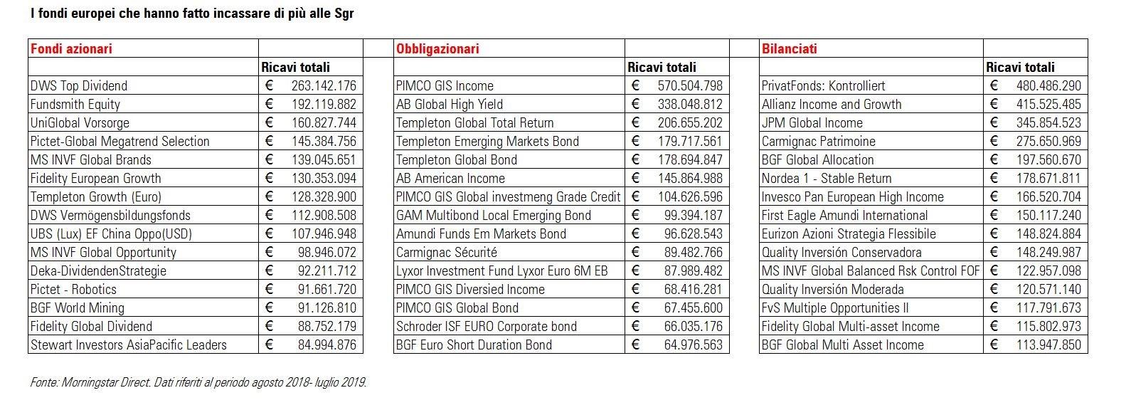 I fondi europei che hanno fatto incassare di più le SGR