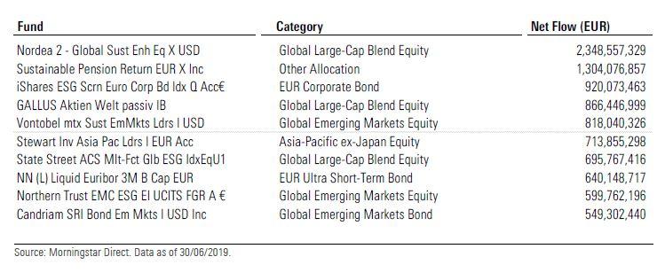 I fondi ESG con la più alta raccolta netta nel 1 semestre 2019