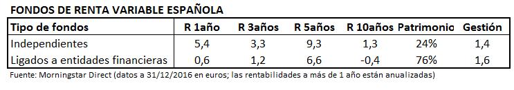 Fondos Independientesvs Fondos Ligados RVESP
