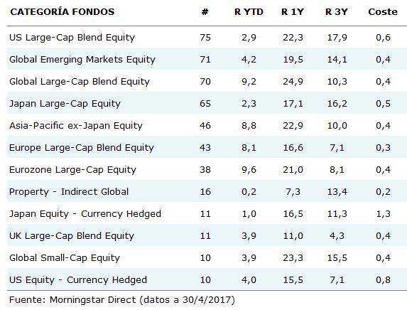 Fondos Vs ETFs 1