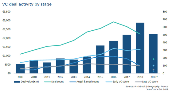 French VC Market Pitchbook 201908