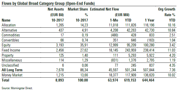 Fund Flows oct 2017 table 1 Broad Cat