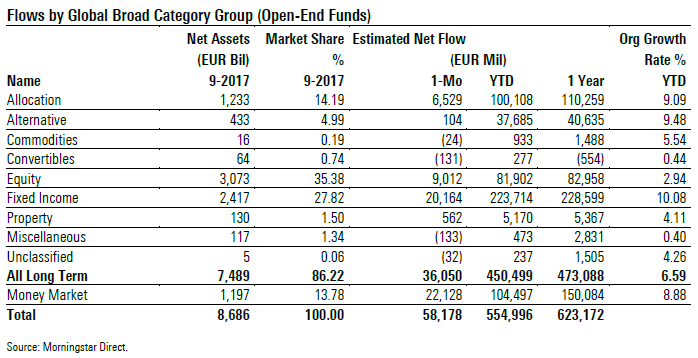 Fund Flows sep 2017 table 1 Broad Cat