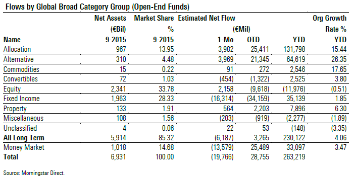 European Asset Flows Sept 2015