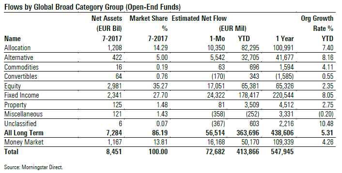 Fund Flows Aug 17 Broad Cat