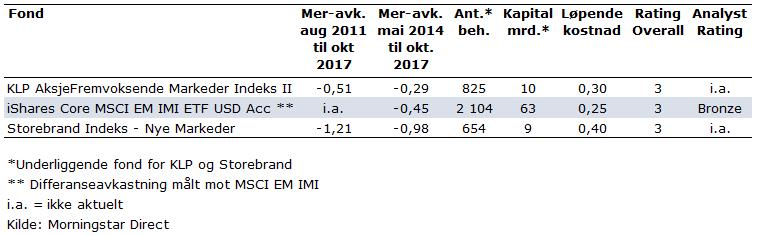 Globale vekstmarked indeksfond