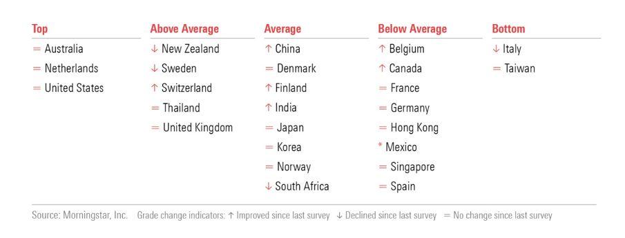 Global investor experience: la classifica dei mercati globali in base ai costi