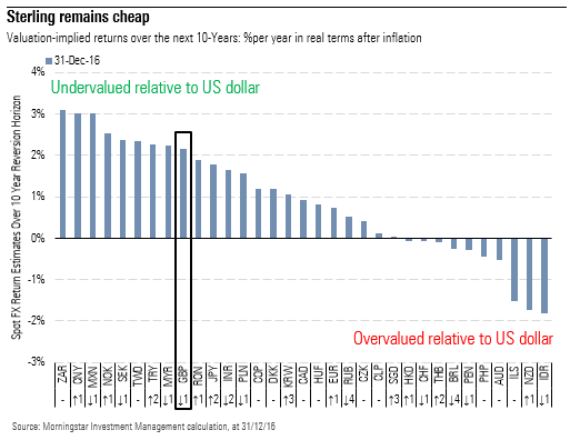 sterling remains cheap on a 10 year return basis