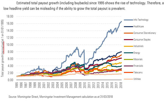 Dividend payouts graph