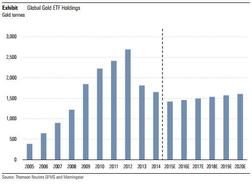 Gold ETF Holdings Global