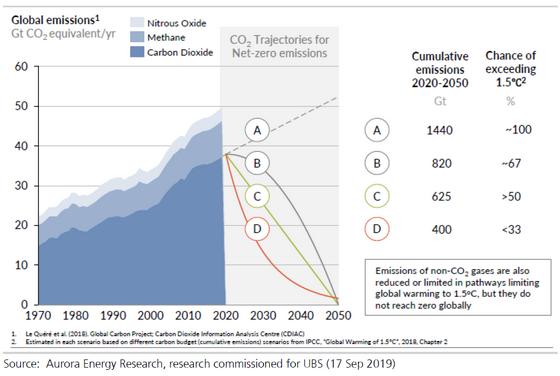 Global Emissions Scenarios Aurora ER 201909