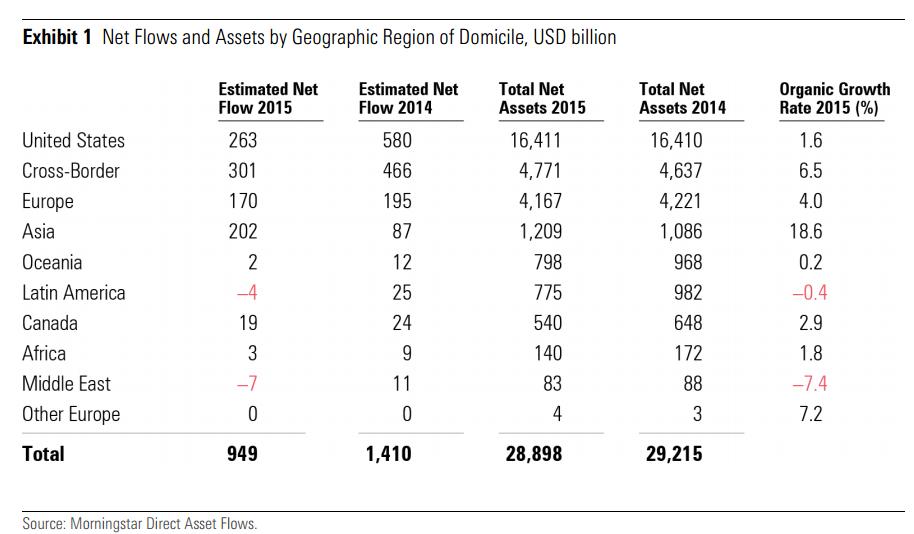 Flussi netti nei fondi per area geografica -2015