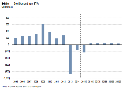 Graph showing the demand for gold through ETF investing