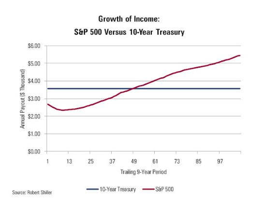 Growth versus Income chart
