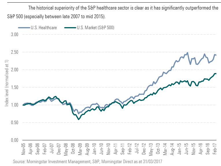 The historical superiority of the S&P healthcare sector is clear