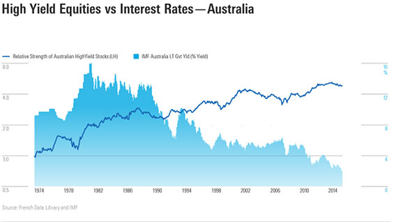 yield dividends Australia interest rates