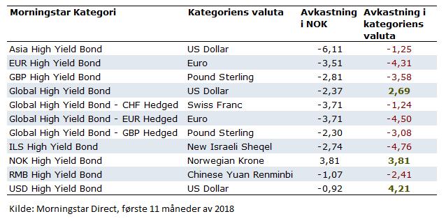 Avkastning i High Yield 11 måneder 2018