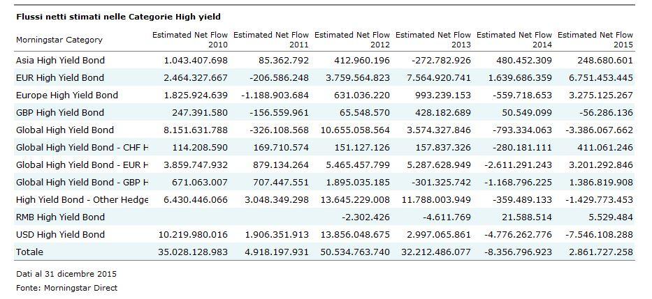 Flussi netti high yield