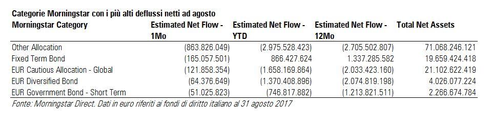Fondi italiani: deflussi netti ad agosto 2017