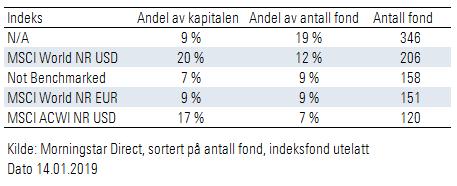 Globale fond referanseindeks som benyttes