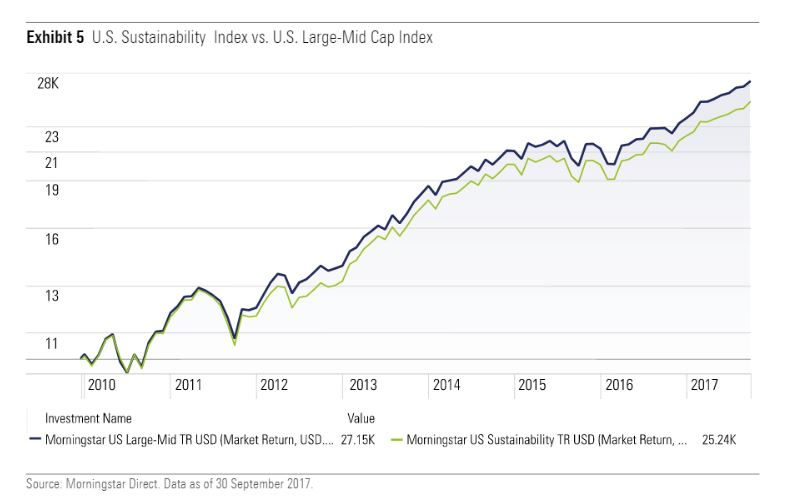 Morningstar US Sustainability index vs US large-mid cap index