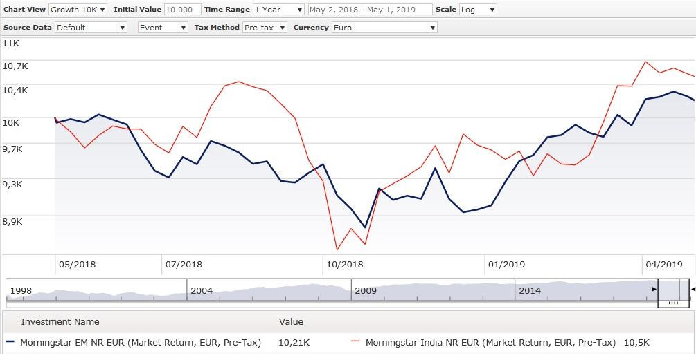 Evoluzione degli indici Morningstar Azionari India e Emergenti