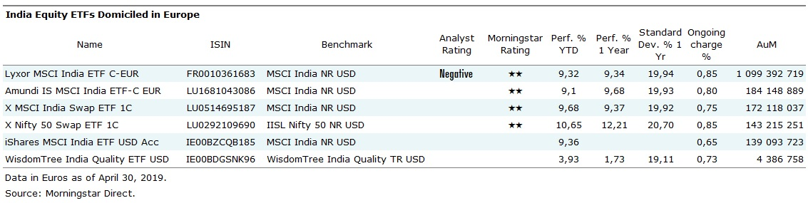 Etf Azionari India domiciliati in Europa