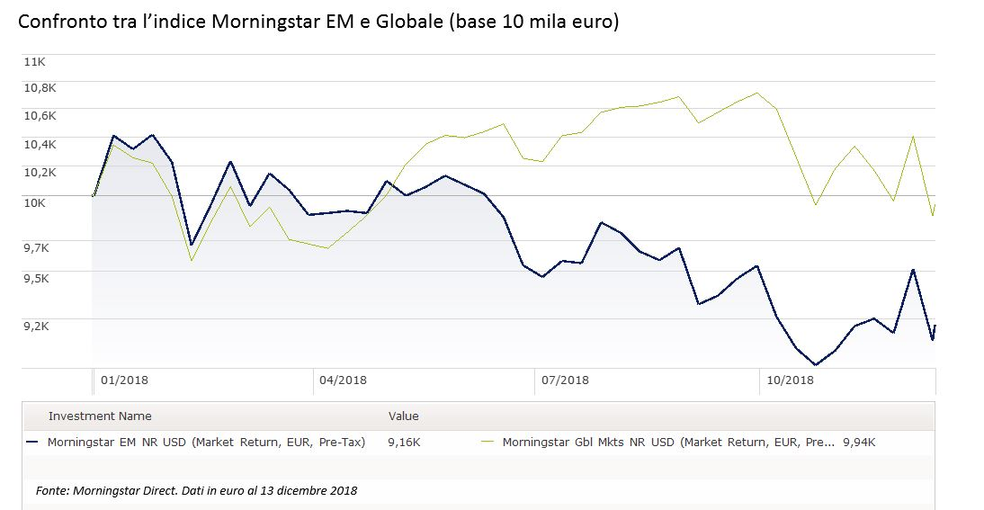 Confronto tra l'indice Morningstar EM e Globale