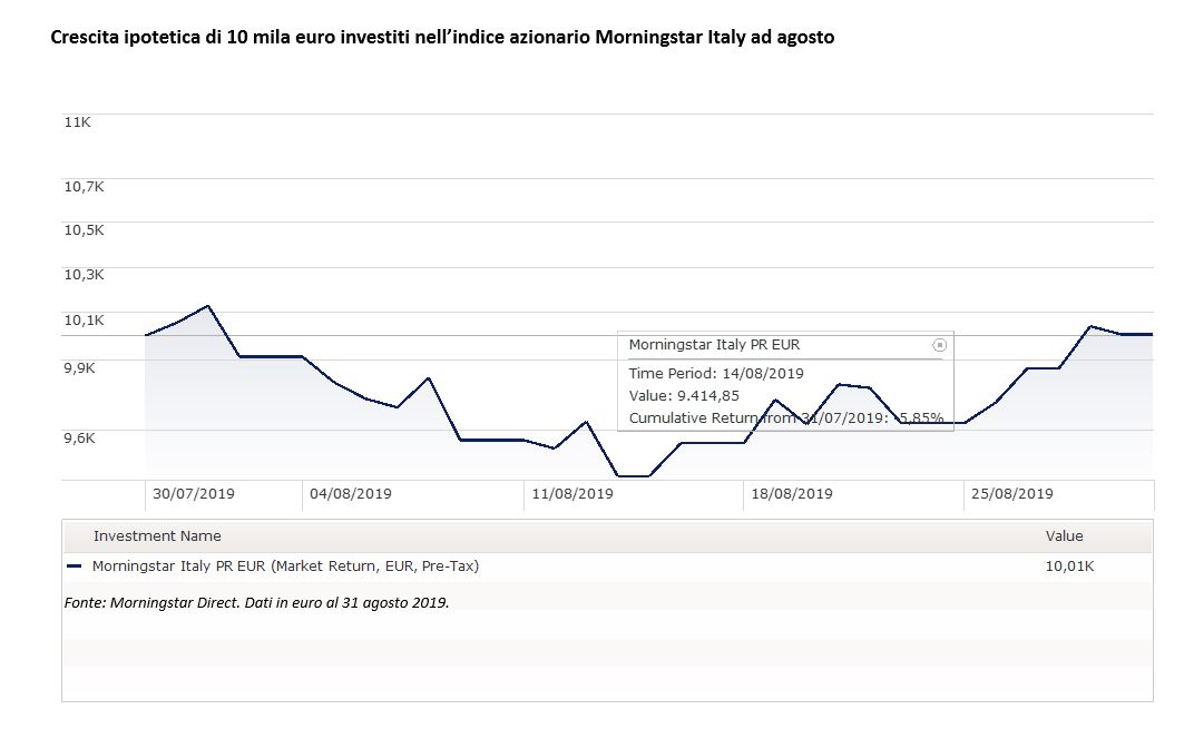 Indice Morningstar Italy ad agosto 2019