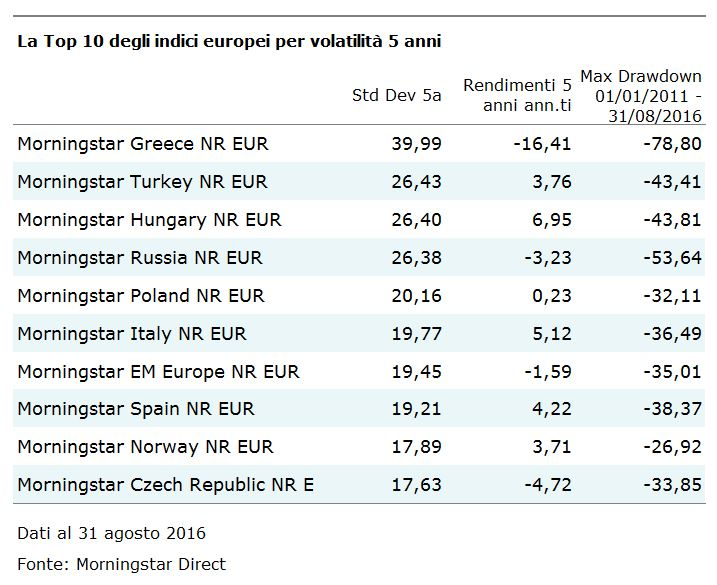 Indici europei per volatilità a 5 anni