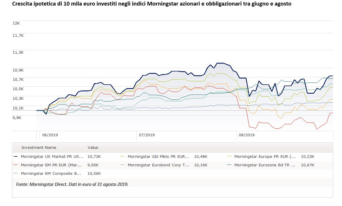 Indici Morningstar globali a confronto - giugno -agosto 2019