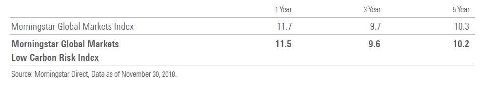Confronto tra l'indice Morningstar del mercato azionario globale e quello Low carbon