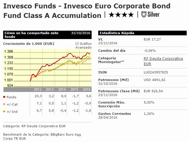 Invesco Euro Corporate Bond