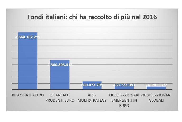 Fondi italiani: chi ha raccolto di più nel 2016
