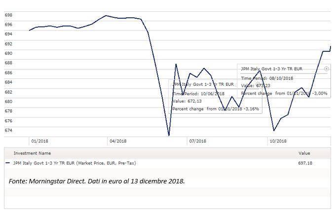Indice JPM Italy government bond