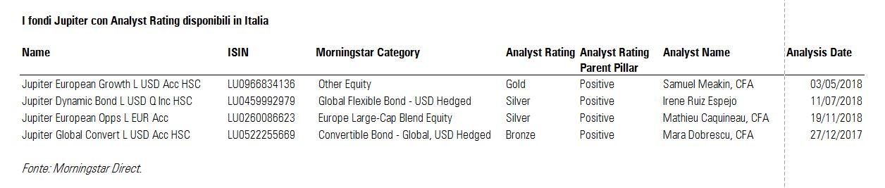I fondi jupiter con Analyst rating disponibili in Italia