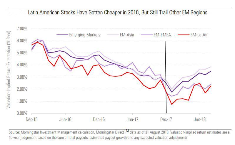 Latin American Stocks