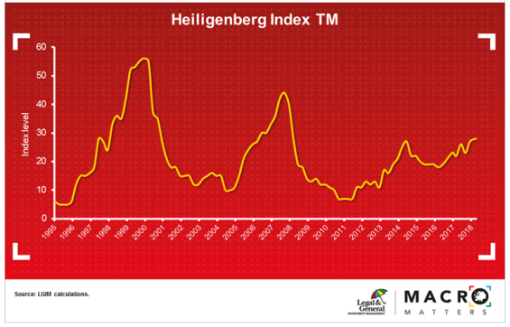 The 'Heiligenberg Index' is a measure devised to help predict both asset and credit bubbles