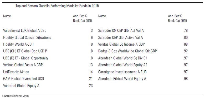 Leaders Laggards 2015 Global Equity