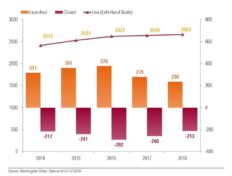 Lanci e chiusure di fondi alternativi dal 2009