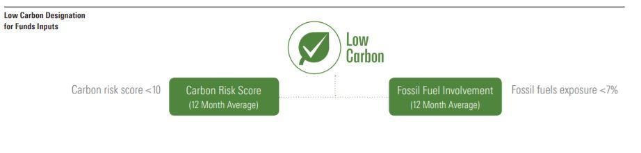 Low Carbon Designation