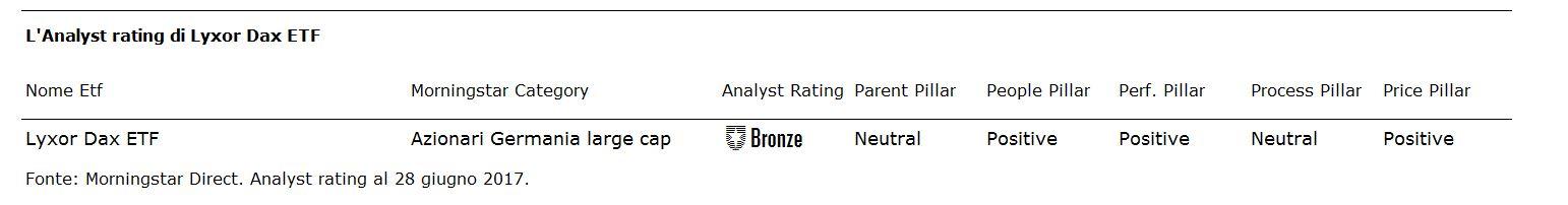 L'Analyst rating di Lyxor Dax